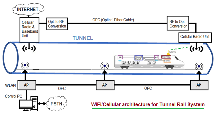 WiFi Cellular Architecture for Tunnel Rail System