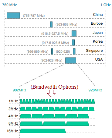 WiFi HaLow Frequency Bands