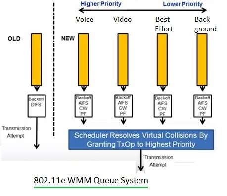 WiFi QoS WMM Queue System