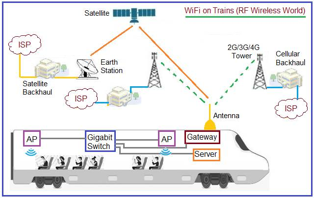 Architecture of WiFi on Trains