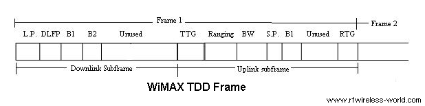WiMAX frame structure