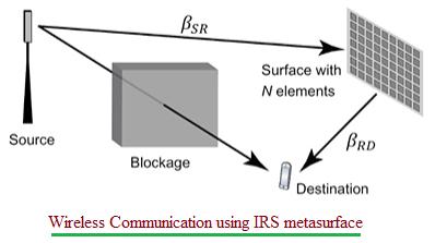 Wireless Communication using IRS