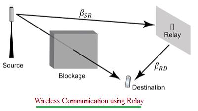 Wireless Communication using Relay