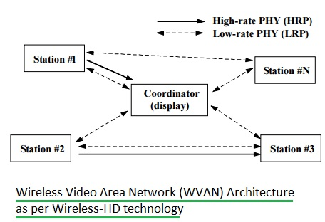 Wireless-HD network architecture