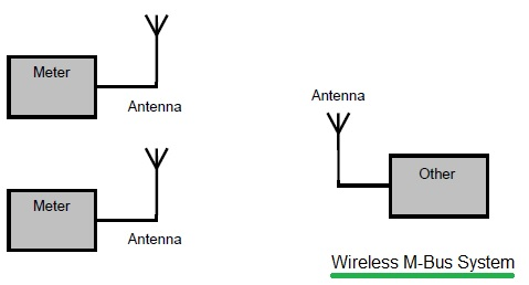Wireless M Bus System