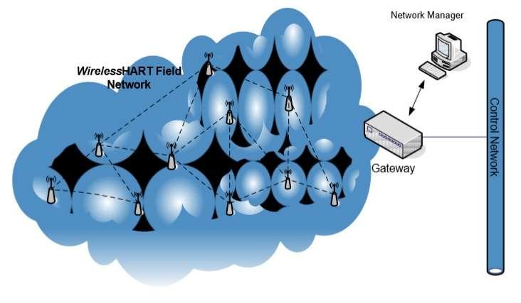 WirelessHART network architecture