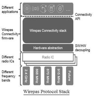 Wirepas Protocol Stack