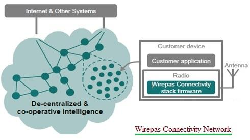 Wirepas network