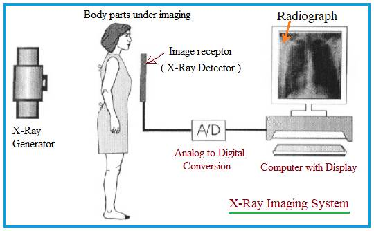 X-Ray Imaging System Block Diagram