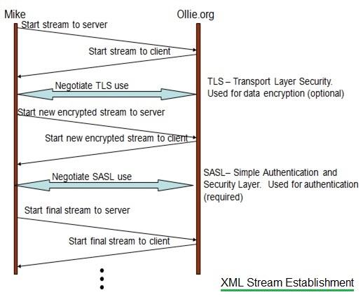 XML Stream Establishment