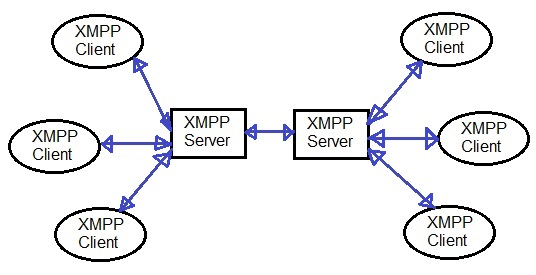XMPP Client vs XMPP Server