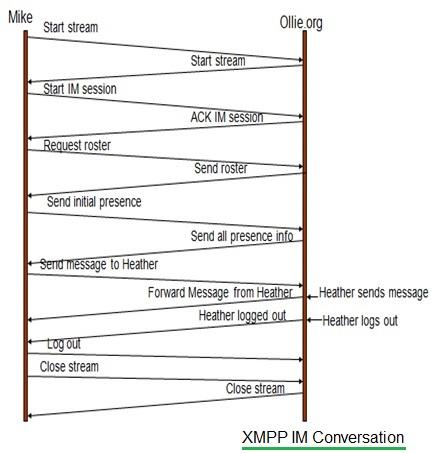 XMPP IM Conversation