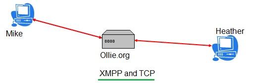 XMPP TCP