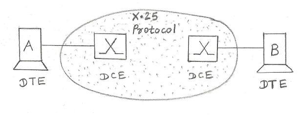X25 basics