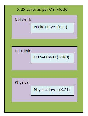 X25 protocol layers