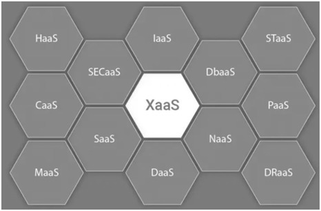 XaaS-Anything as a Service