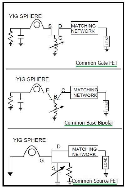 YIG oscillator topologies