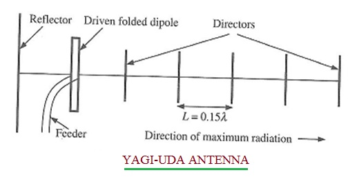 DIAGRAM] Block Diagram Yagi Uda Antenna FULL Version HD Quality Uda