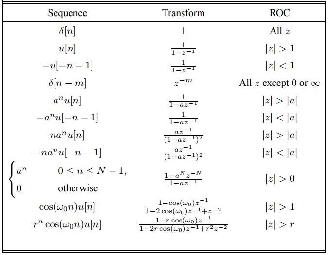 difference between z transform vs inverse z transform
