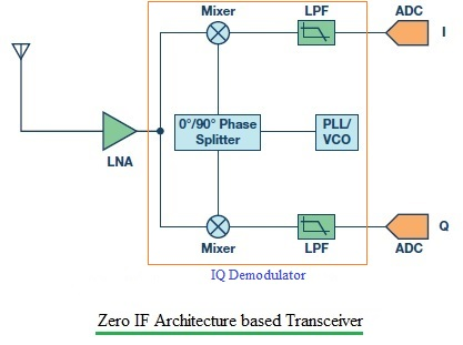 Zero IF Architecture based transceiver