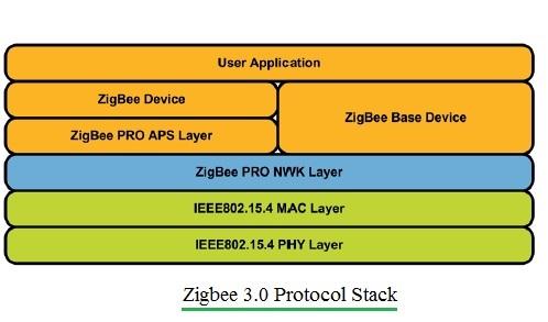 Zigbee 3.0 Protocol Stack