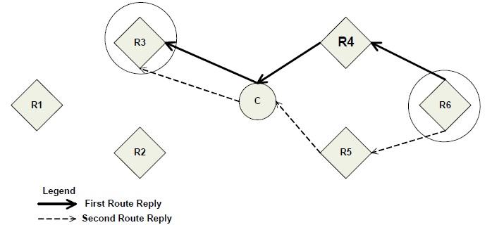 Zigbee AODV protocol fig2
