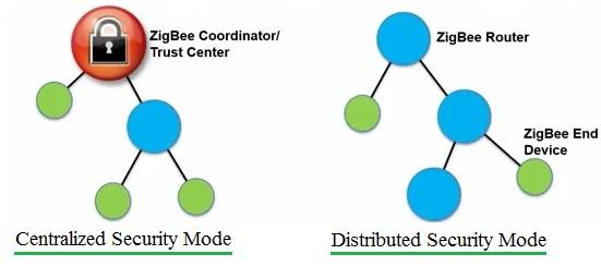Zigbee network security modes