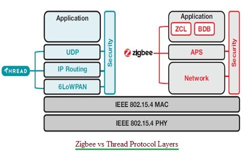 Zigbee vs Thread Protocol Layers