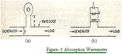 absorption wavemeter type