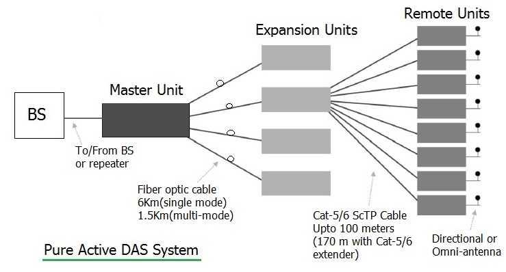 active DAS system