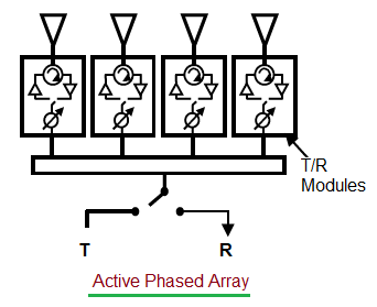 active phased array