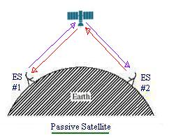 active satellite