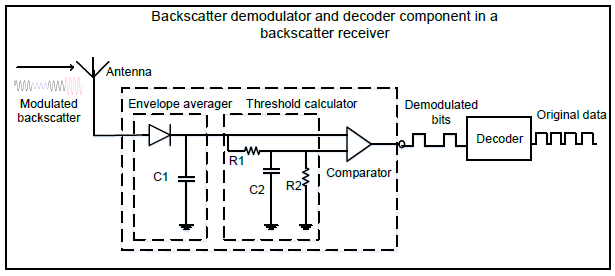 ambient backscatter receiver circuit