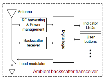 ambient backscatter transceiver