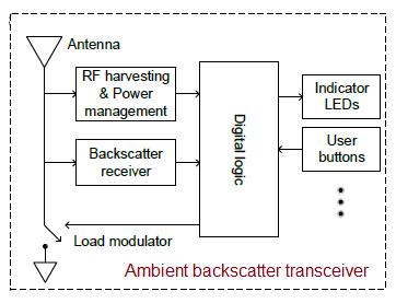 ambient backscatter transceiver