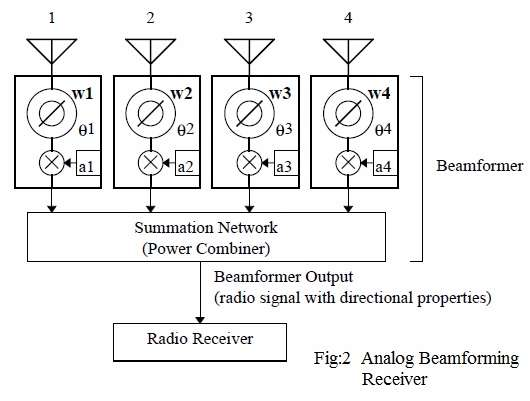 analog beamforming receiver