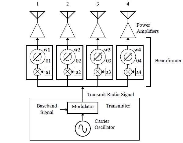 analog beamforming transmitter