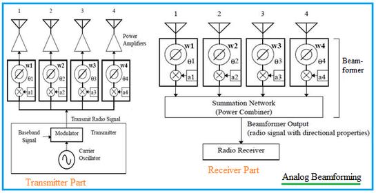 analog beamforming transmitter receiver architecture