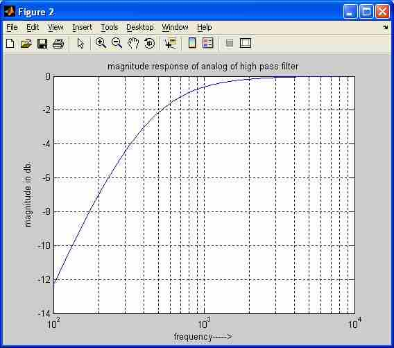 analog high pass filter matlab