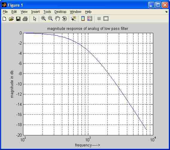 analog low pass filter matlab