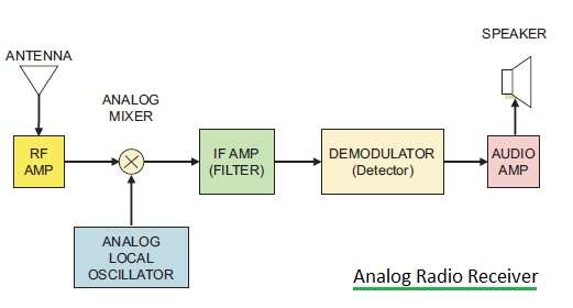 analog radio receiver