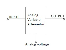 analog variable attenuator