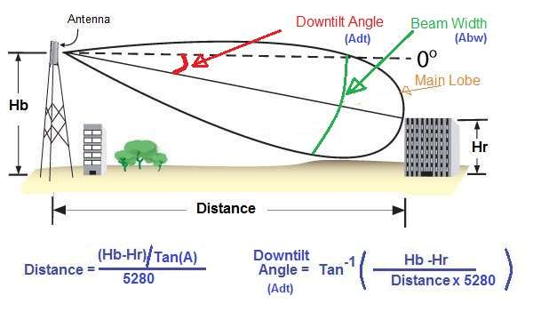 antenna down tilt angle equation