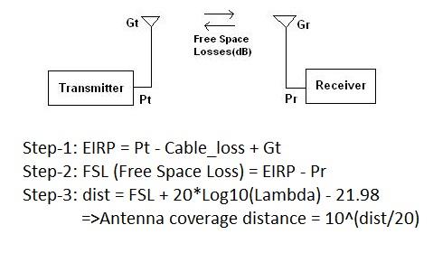 antenna range calculator