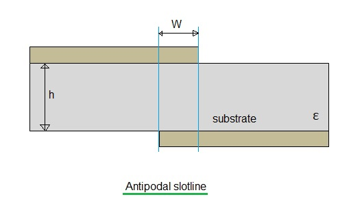 antipodal slotline