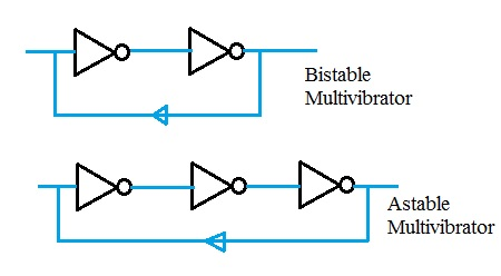 astable multivibrator using NOT gates or inverter gates