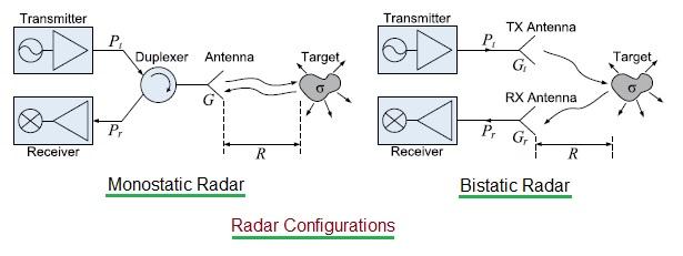automotive radar configurations