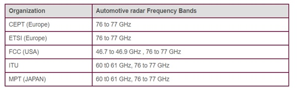 automotive radar frequency bands table