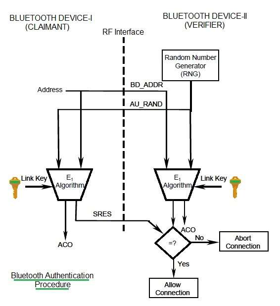bluetooth security-authentication procedure