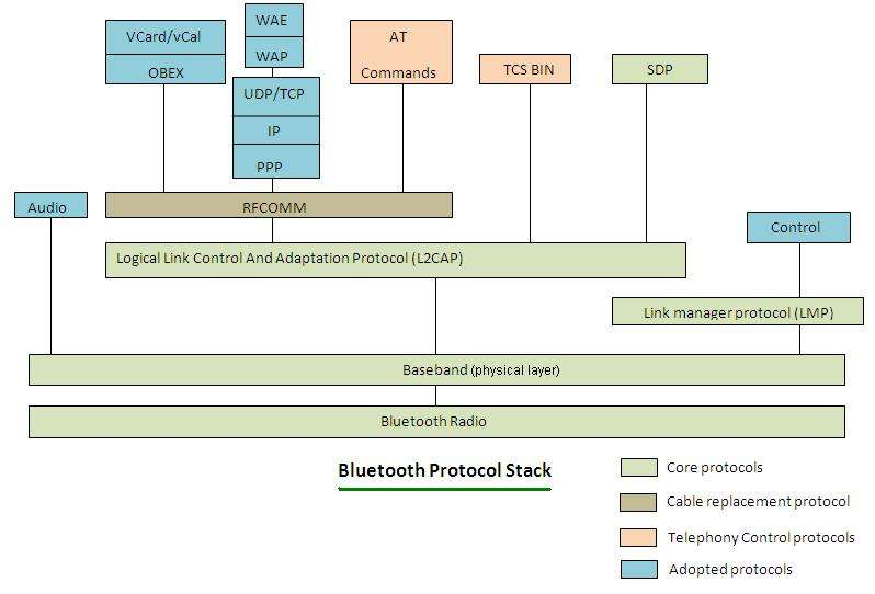Bluetooth Protocol Stack Bluetooth Protocol Layers Tutorials